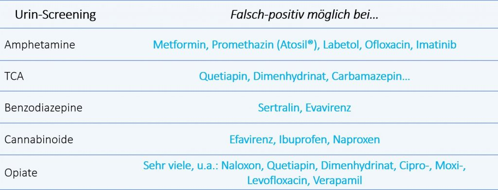 Tabelle: Falsch-positive Reaktionen im Tox-Screen